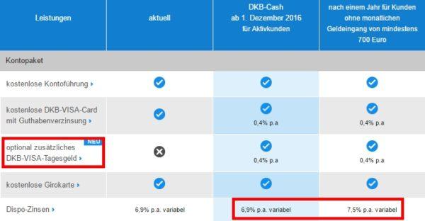 Neue DKB Konditionen: 700€ mtl. Geldeingang für alle Leistungen ...