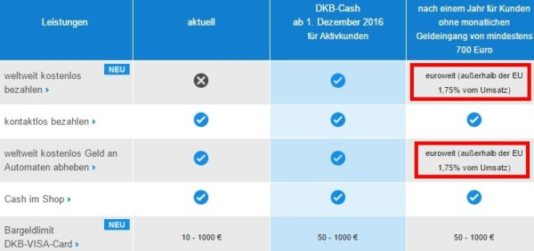 dkb-konditionsaenderungen-kreditkarte-magazin