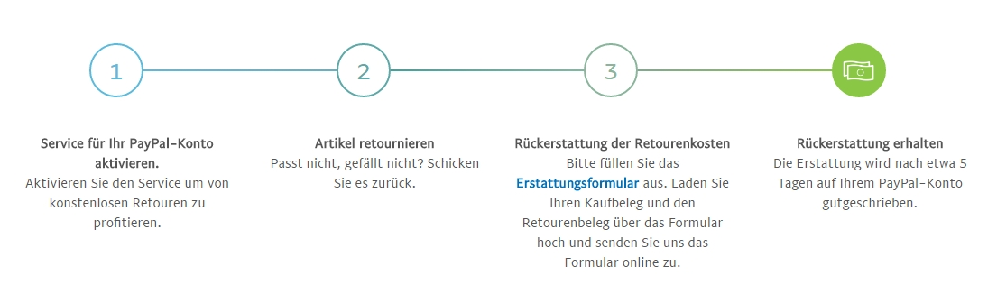 paypal-retourenerstattung-funktionsweise
