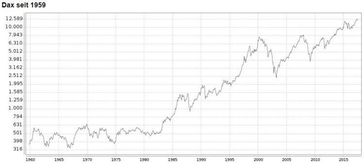 Kein Wunder: ETFs jagen teureren Investmentfonds immer mehr Marktanteile ab, Unabhängig davon, ob du in einzelne Aktien oder ETFs anlegst.