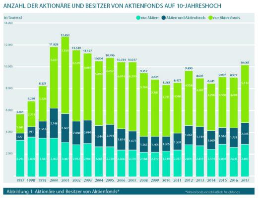 Aktionäre 1997-2017