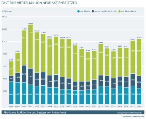 Aktionäre und Besitzer von Aktienfonds in Deutschland 1998-2018