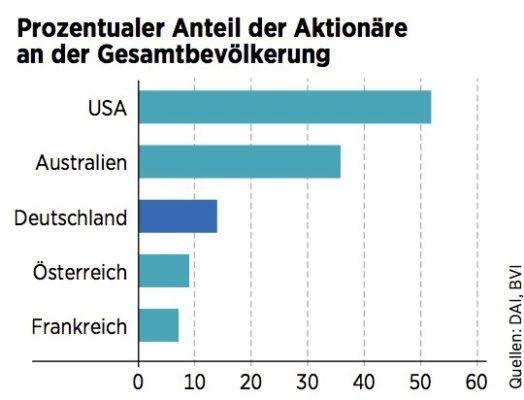 Aktionärsanteil Gesamtbevölkerung Ländervergleich