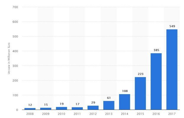 Umsätze mit Musikstreaming (Subscription) in Deutschland in den Jahren 2008 bis 2017 (in Millionen Euro)