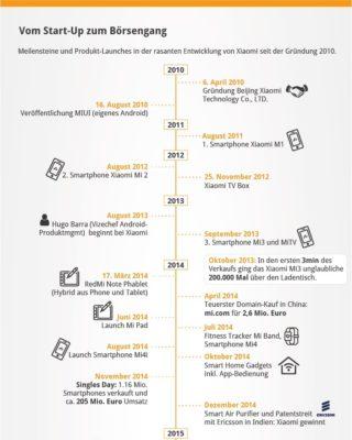 Infografik_XIAOMI_Geschichte