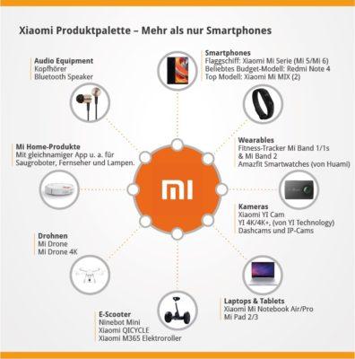 Infografik_XIAOMI_Produktpalette