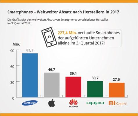 Infografik_XIAOMI_Smartphones