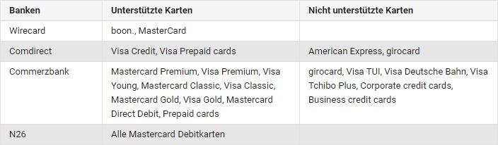Google Pay Banken und Karten Deutschland