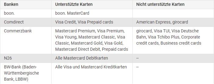 Google Pay Banken