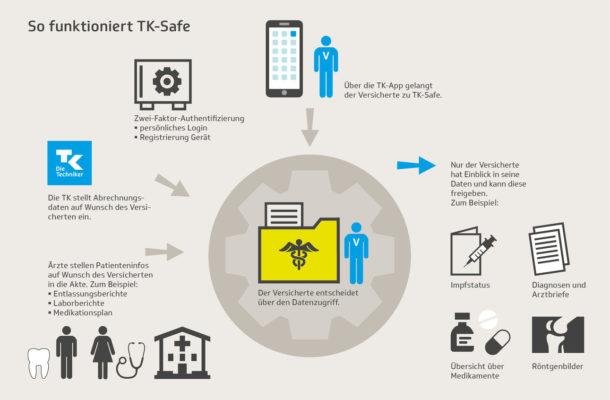 TK-Safe Funktion