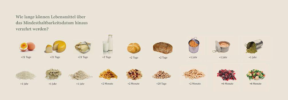 Lebensmittel MHD