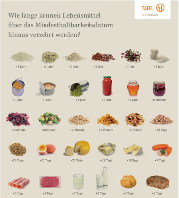 Plakat Lebensmittel Haltbarkeit nach MHD