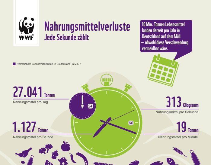WWF_Nahrungsmittelverluste
