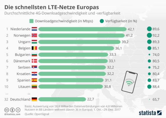 infografik_schnellste_lte_netze_europas