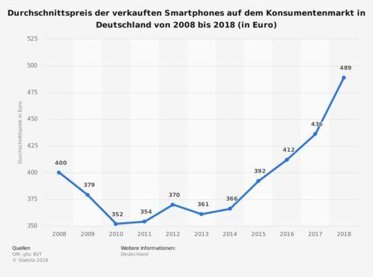 durchschnittspreis-fuer-smartphones-in-deutschland-bis-2018