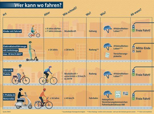 Elektrokleinstfahrzeuge-Grafik-bmvi