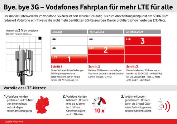 Infografik_3G-Abschaltung_Vodafone_LTE_fuer_alle_Fahrplan
