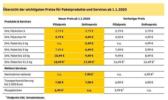 DHL Preisliste