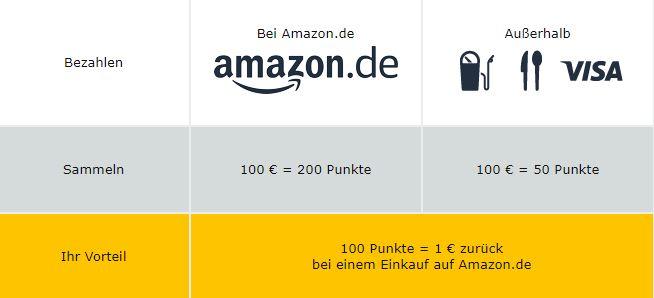 Amazon Kreditkarte Punkte Einlösen