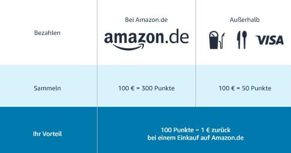 💳 Amazon VISA Kreditkarte + 8€ Startguthaben + 8% Cashback