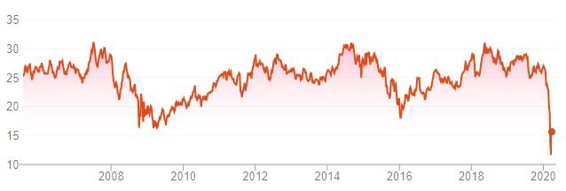 Aktienkurs Shell Royal Dutch