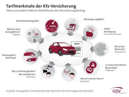 gdv-tarifmerkmale-kfz-versicherung