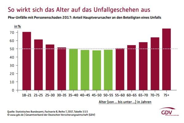 zahlen-unfallverursacher_alter