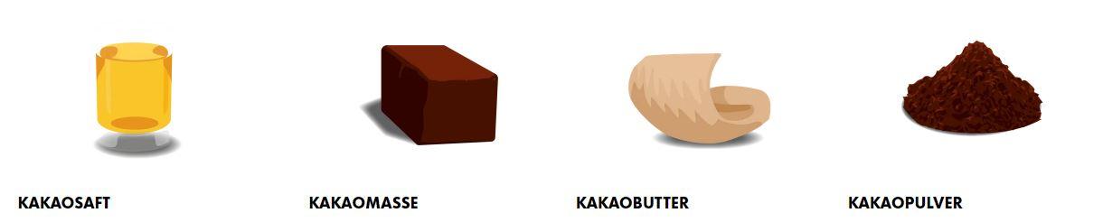 Bestandteile der Cacao Y Nada