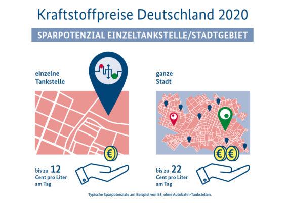 Preisunterschied Einzeltankstelle vs. Stadtgebiet